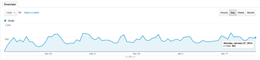 Autoblog Google Analytics
