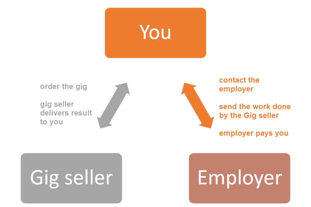 Visualization of the Fiverr reselling method